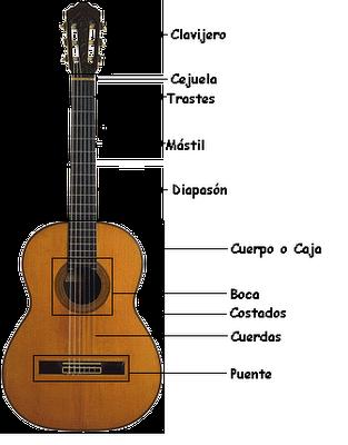 Resultado de imagen de instrumento cuatro partes